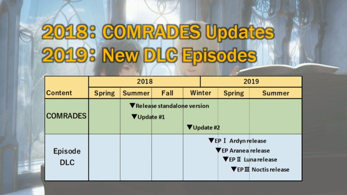 Final Fantasy XV DLC Roadmap
