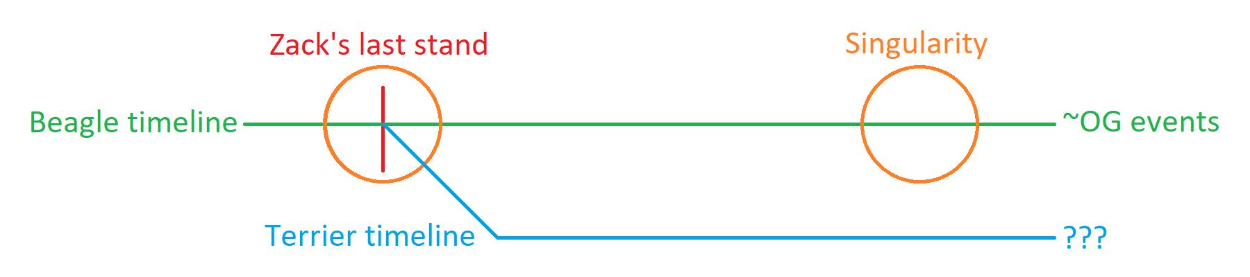 diverging timelines diagram