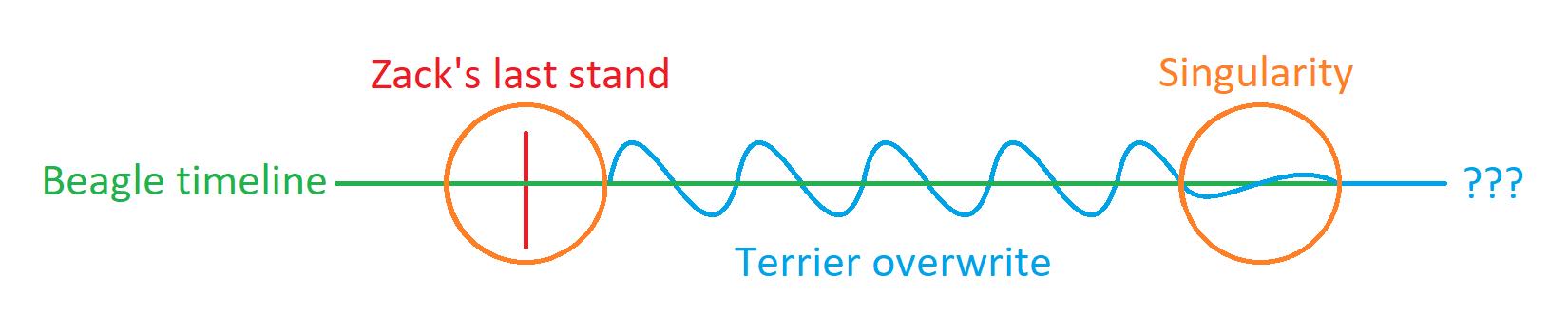 overwritten timeline diagram