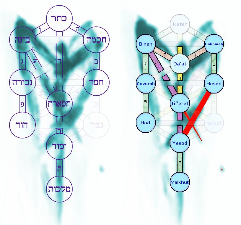 Hebrew & English Sefirot Trees