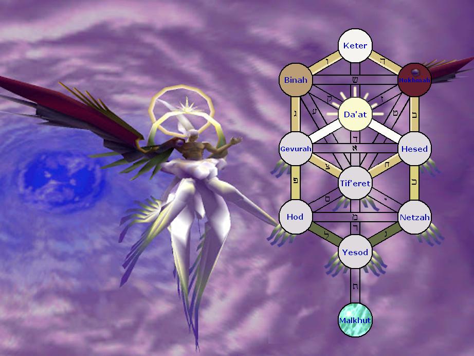 Sefir Sephiroth's Sefirot