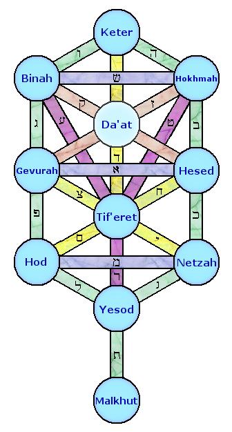 The Sefirot in Kabbalah