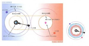 gaia-terra-diagram